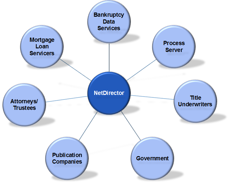 Business Process Automation for Mortgage Loan Servicers
