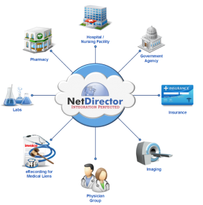 Healthcare Ecosystem with NetDirector HealthData Exchange