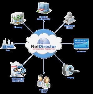 Healthcare Ecosystem with NetDirector HealthData Exchange