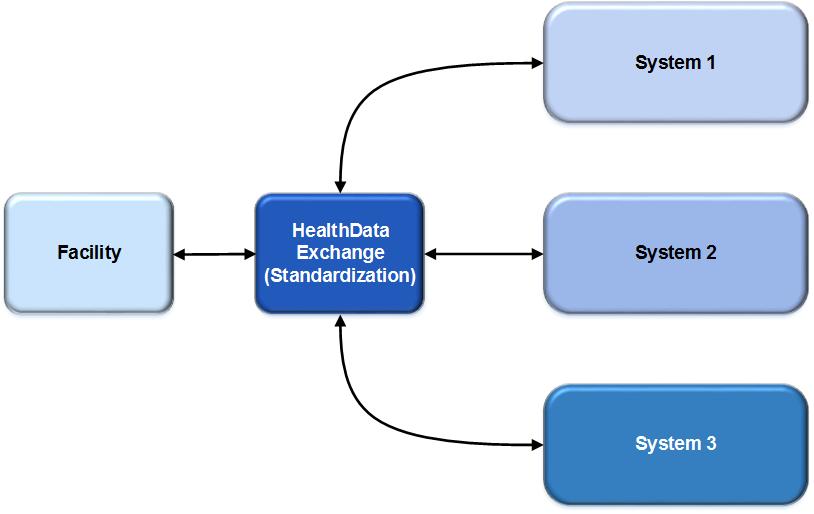NetDirector's Interfacing
