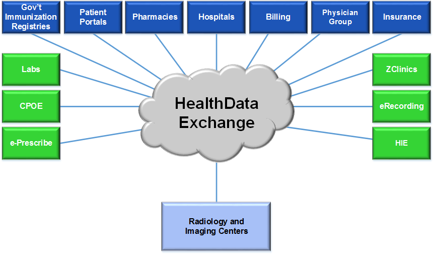 HealthData Exchange Trading Partner Relationships for Radiology and Imaging Centers