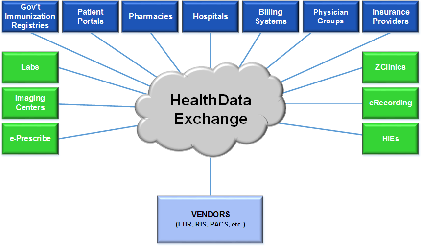 Healthdata_PartyRelationships_HealthcareVendors
