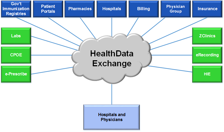HeathData Exchange Trading Partner Relationship