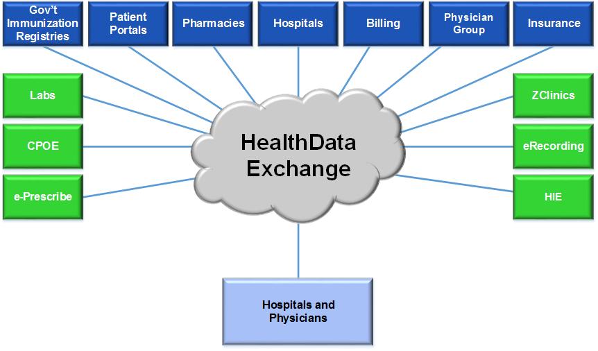 HeathData Exchange Trading Partner Relationship