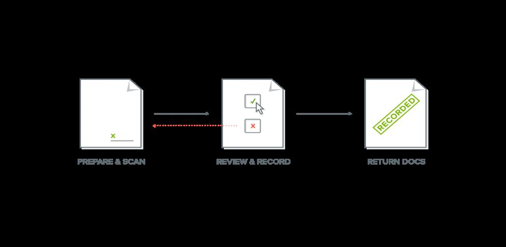 Simplifile Workflow - ERecording